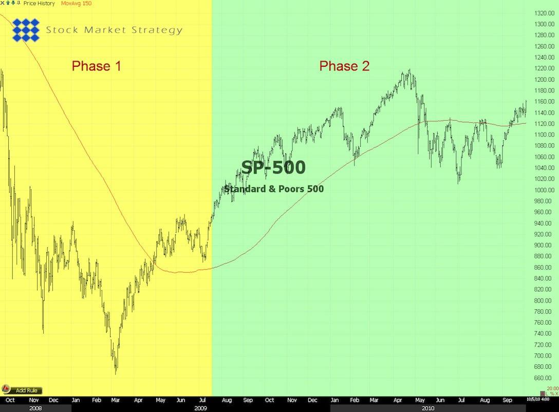 SP-500 Analysis