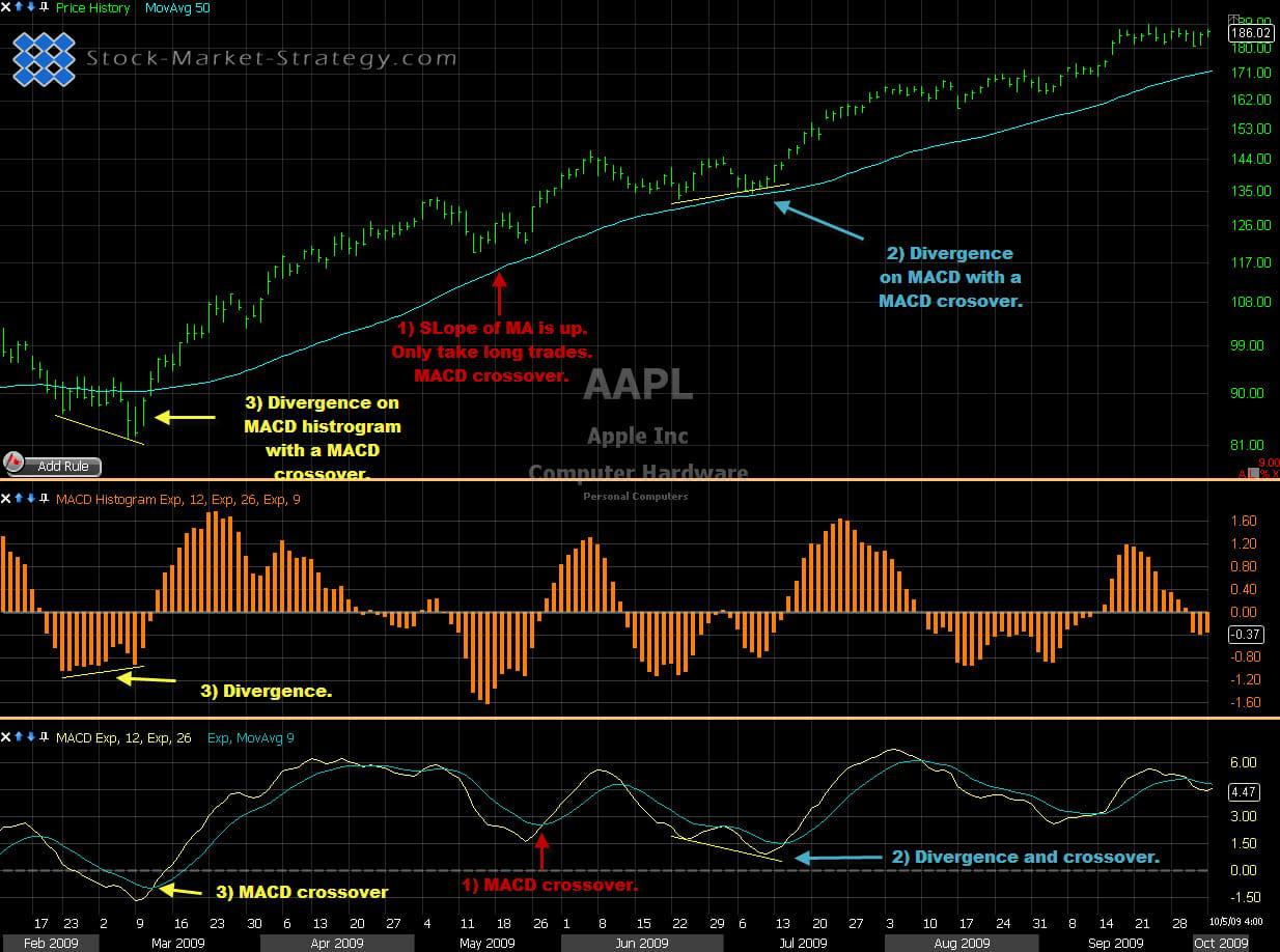 Moving Average Convergence Divergence - MACD