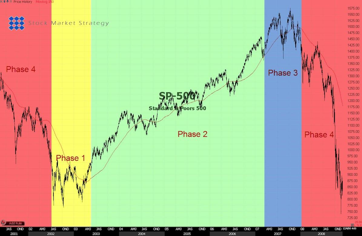 Stock Market Phases