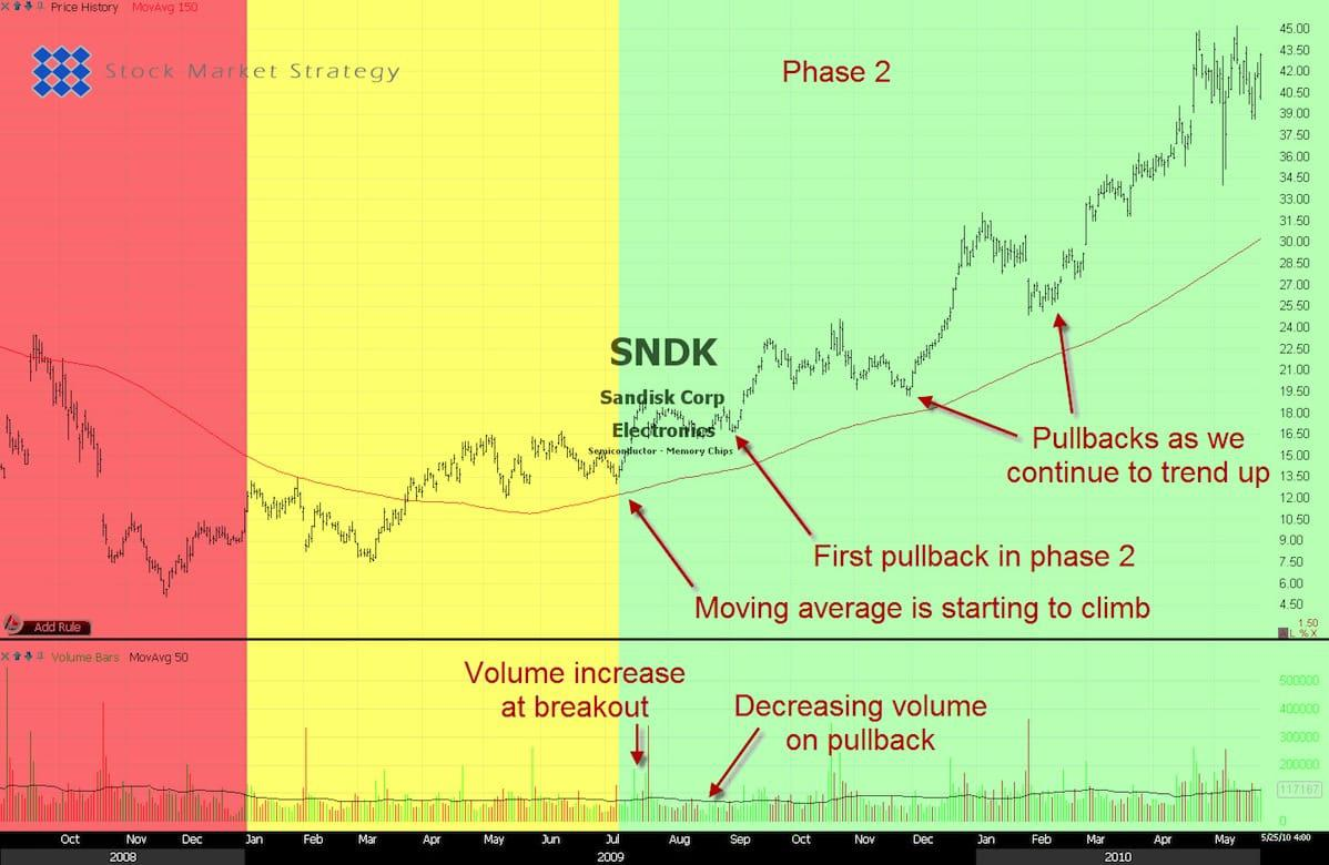 Stock Market Phase 2