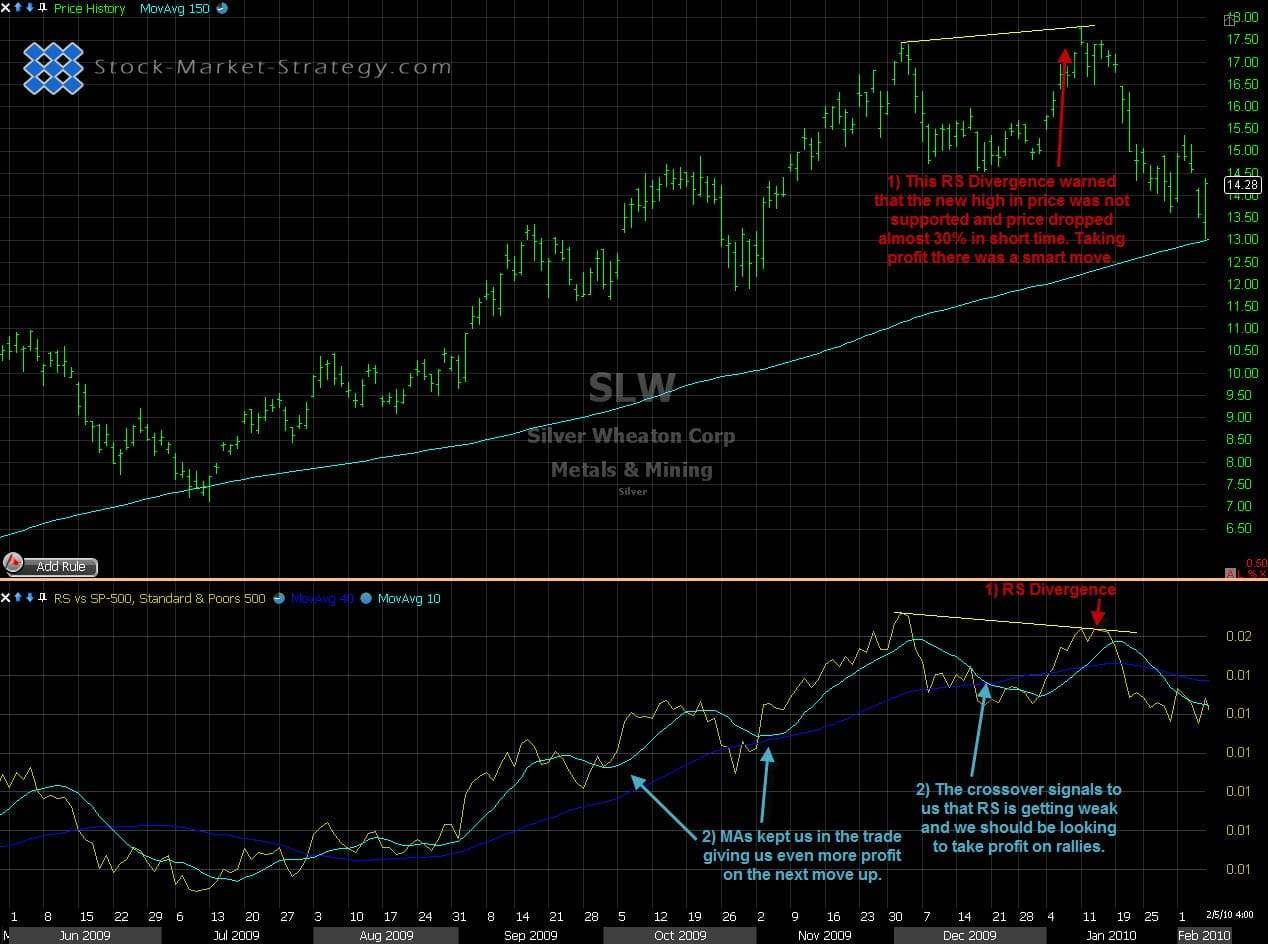 Divergence on Relative Strength