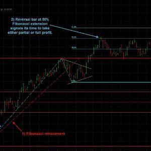 Fibonacci rsi strategy