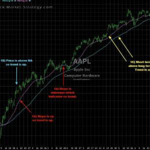3 types of technical indicators in trading stock market strategy trading videos fandeluxe Gallery