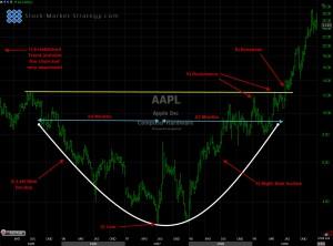 Rounding Bottom Chart Pattern