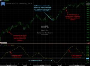 Average Directional Index - ADX chart