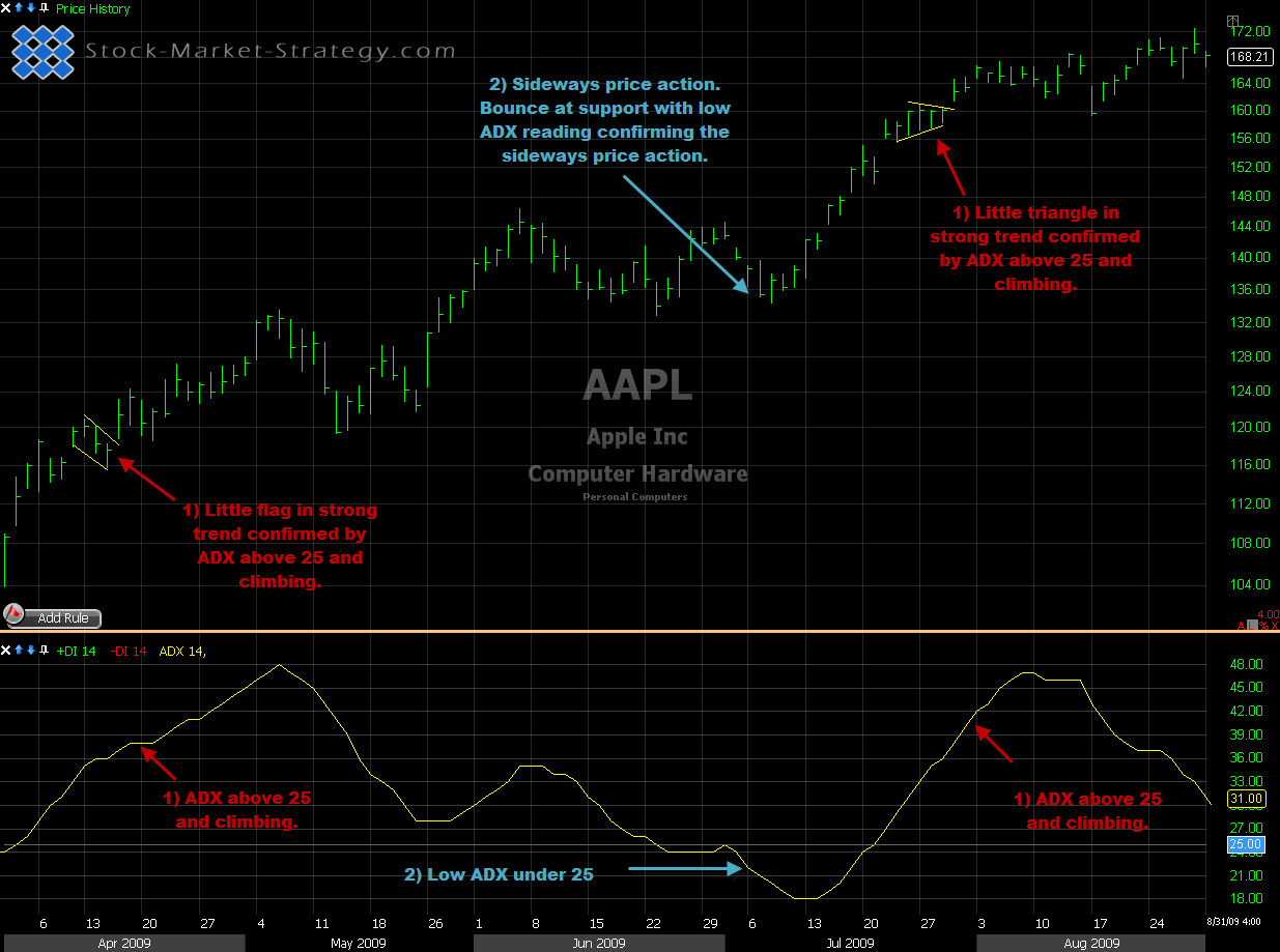 Directional trading strategy definition