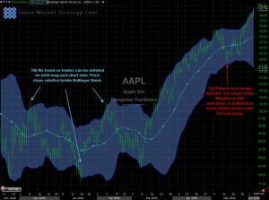 Bollinger Bands explained with annotated chart