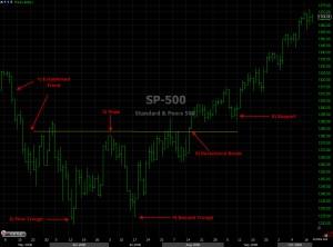 Double bottom reversal pattern explained