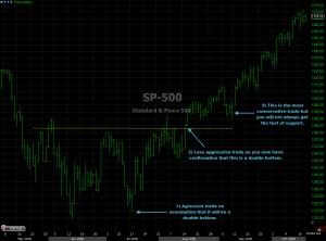 Double Bottom Chart Analysis