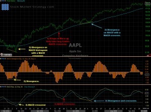 Moving Average Convergence Divergence MACD Chart