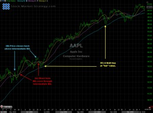 Moving Averages technical analysis
