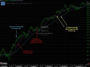 Moving Averages Chart Explained