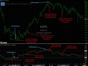 Annotated Relative strengh - RSI chart