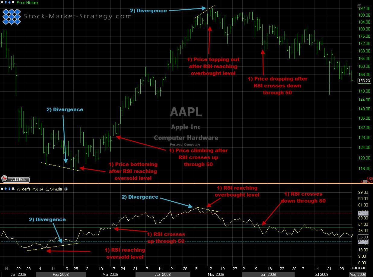 2-period rsi stock strategy