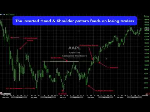 Inverted Head & Shoulders