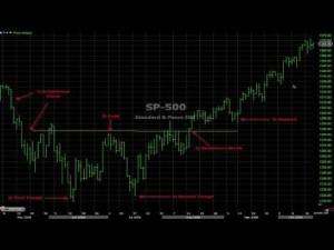 Trading Double Bottom