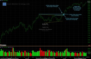 Pennant Chart Pattern entry points