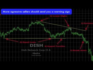 Trading Descending Triangle