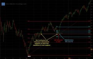 Fibonacci Chart 3