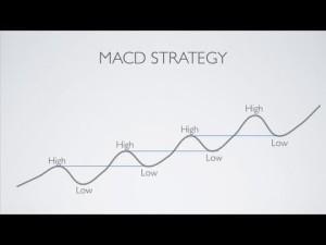 MACD Day Trading