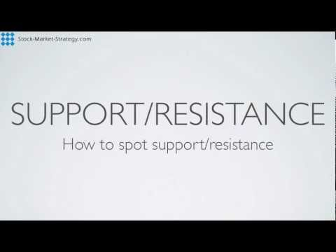 Trading Support Resistance