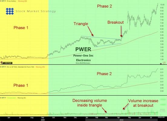 Stock Trade Example