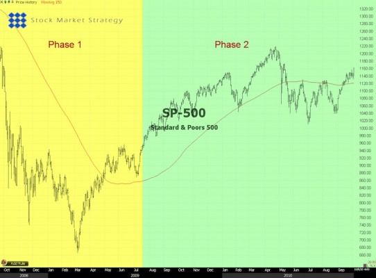 SP-500 Trade Example