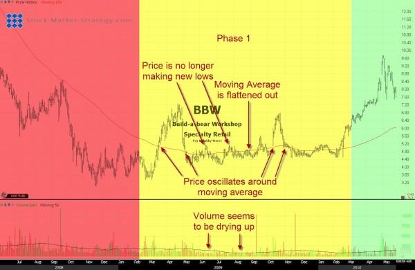 Stock Market Cycle 1