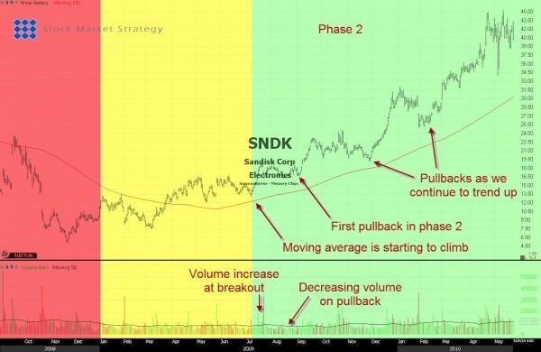 Stock Market Phase 2