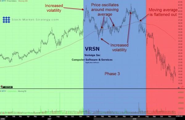 Stock Market Cycle 3
