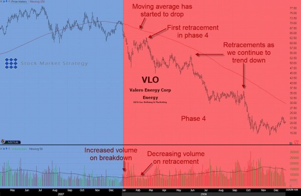 Stock Market Stage 4