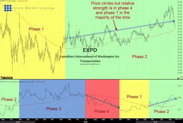 Relative Weakness Stock