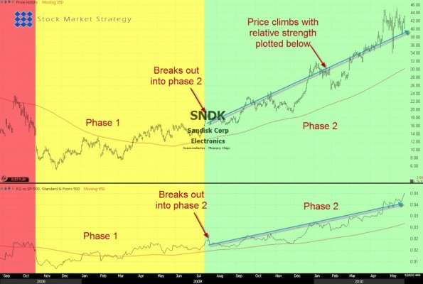 Stock Relative Strength