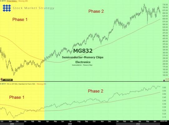 Relative Strength Sector vs Stock Market